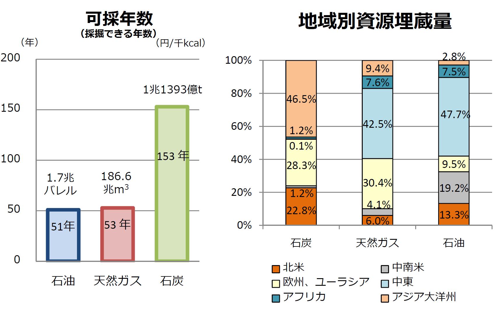 石炭の可採年数と、地域別資源埋蔵量を表したグラフです。