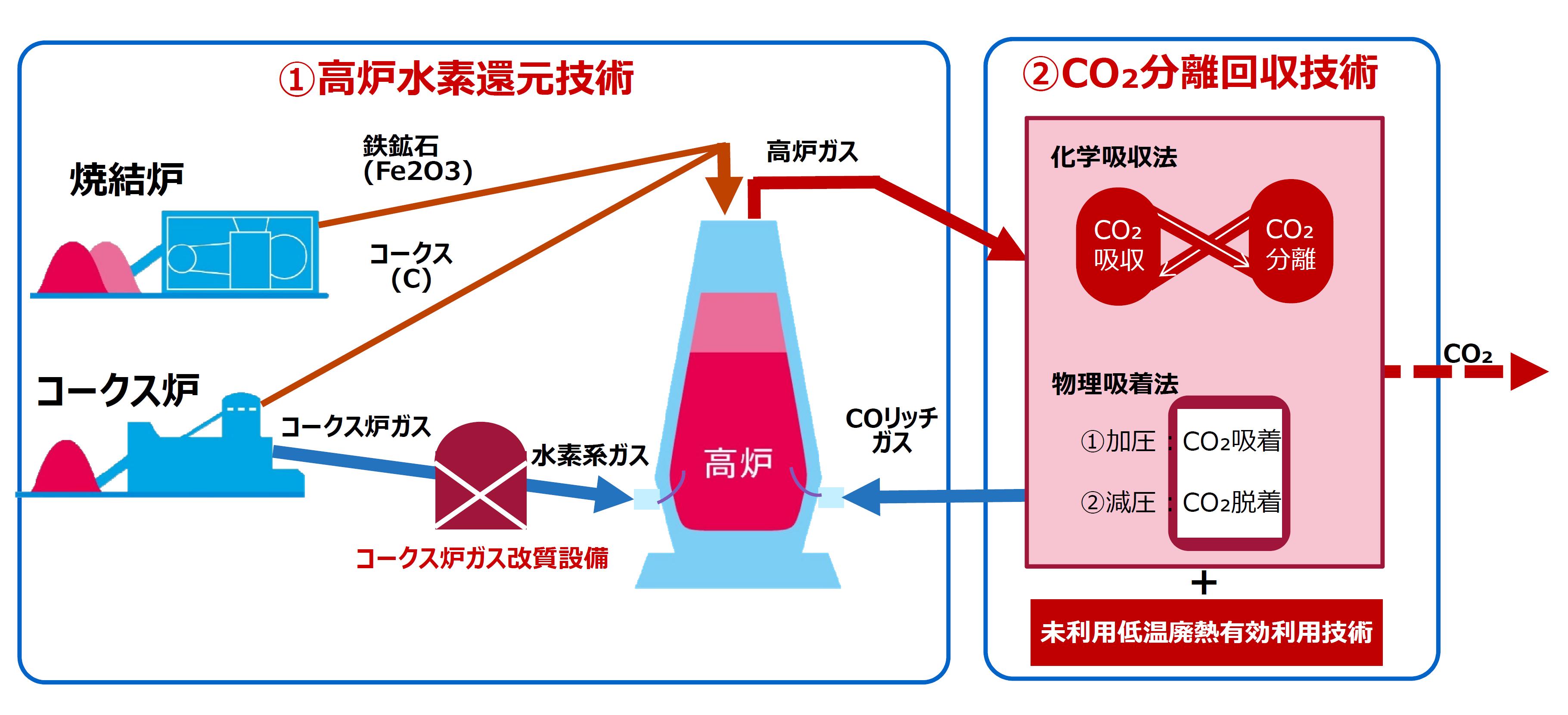 CO2分離回収技術を解説した図です。