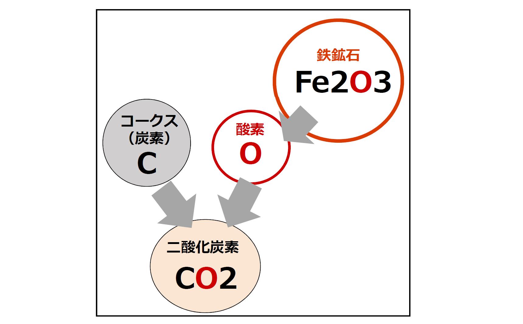 鉄鉱石とコークスからどのようにCO2ができるかを示した図です。