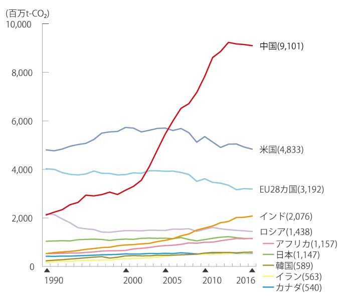 1990年から2016年までの世界のエネルギー起源温室効果ガス排出量の推移を折れ線グラフで示しています。2016年時点では、1990年に3位だった中国が1位となり、次に米国、EU28カ国、インドと続いています。