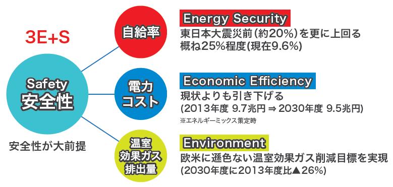 「3E+S」を図で示しています。「安全性(Safety)」の要素から「エネルギーの安定供給(Energy Security)」「経済効率性(Economic Efficiency)」「環境への適合(Environment)」のそれぞれの要素へ線が繋がっています。