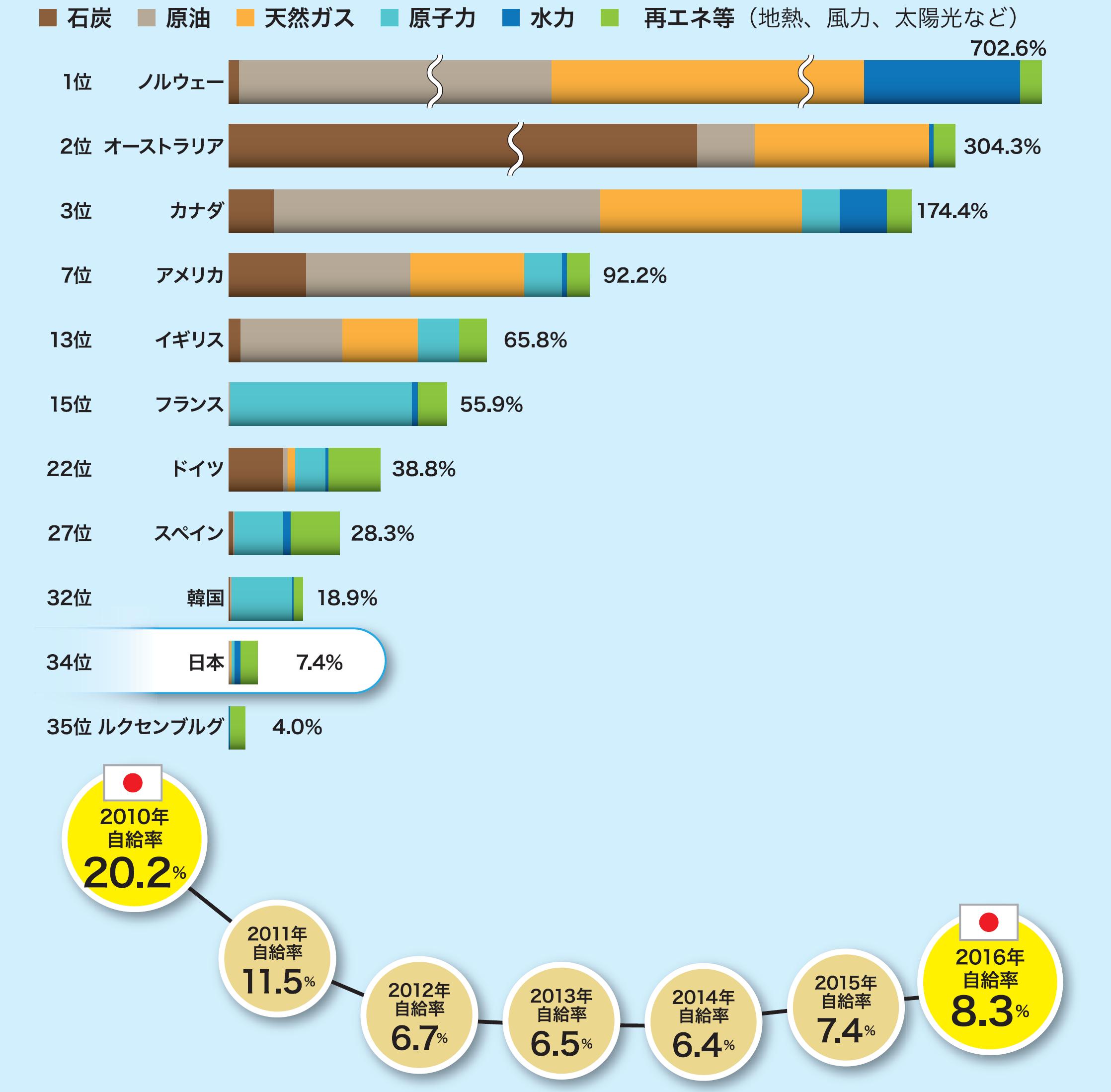 OECD加盟35カ国の2015年時点でのエネルギー自給率