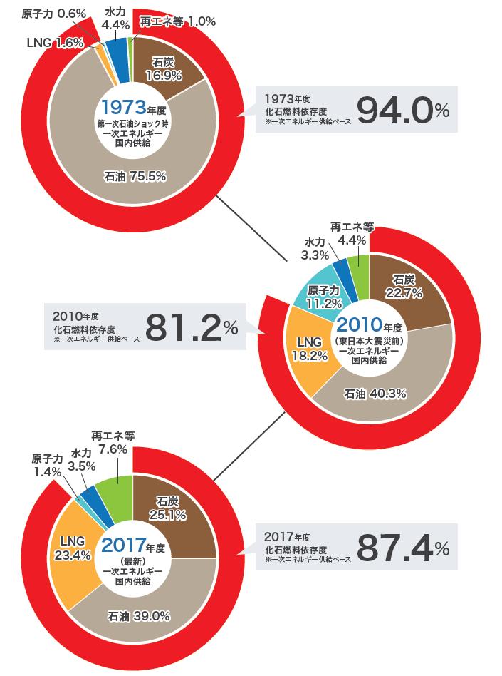 日本の一次エネルギー国内供給構成を年度ごとに3つの円グラフで示しています。1973年度の化石燃料依存度は94.0%、2010年度は81.2%、2017年度は87.4%となっています。