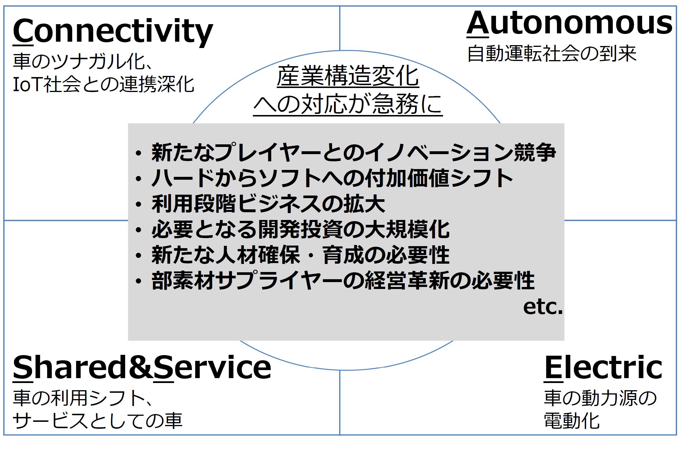 「ツナガル化(Connectivity)」「自動化(Autonomous)」「利用シフト、サービス化(Shared&Service)」「電動化(Electoric)」を示した図です。