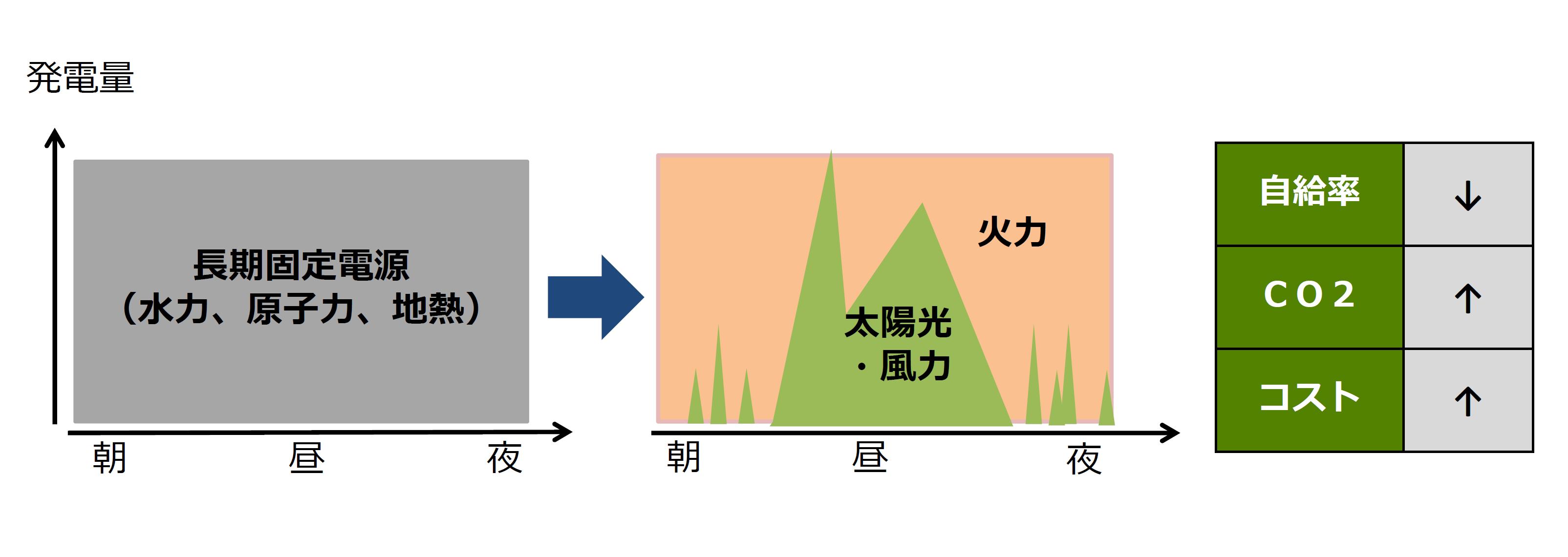 長期固定電源を再エネに変えた場合に起こる変化を示した図です。