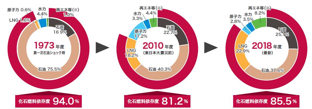 日本の一次エネルギー供給構成の推移