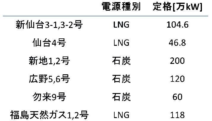 地震直後に停止した主な火力発電所を電源種別に表にまとめています。