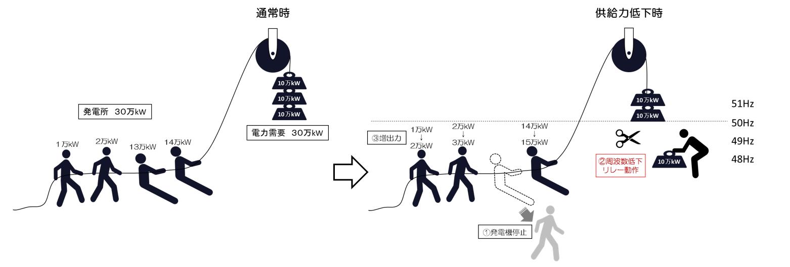 周波数低下リレーのしくみを電力需要を重り、発電所を人にたとえた絵であらわしています。