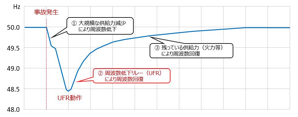 事故発生後に周波数が低下、UFR動作により周波数が回復していくイメージをグラフにしています。