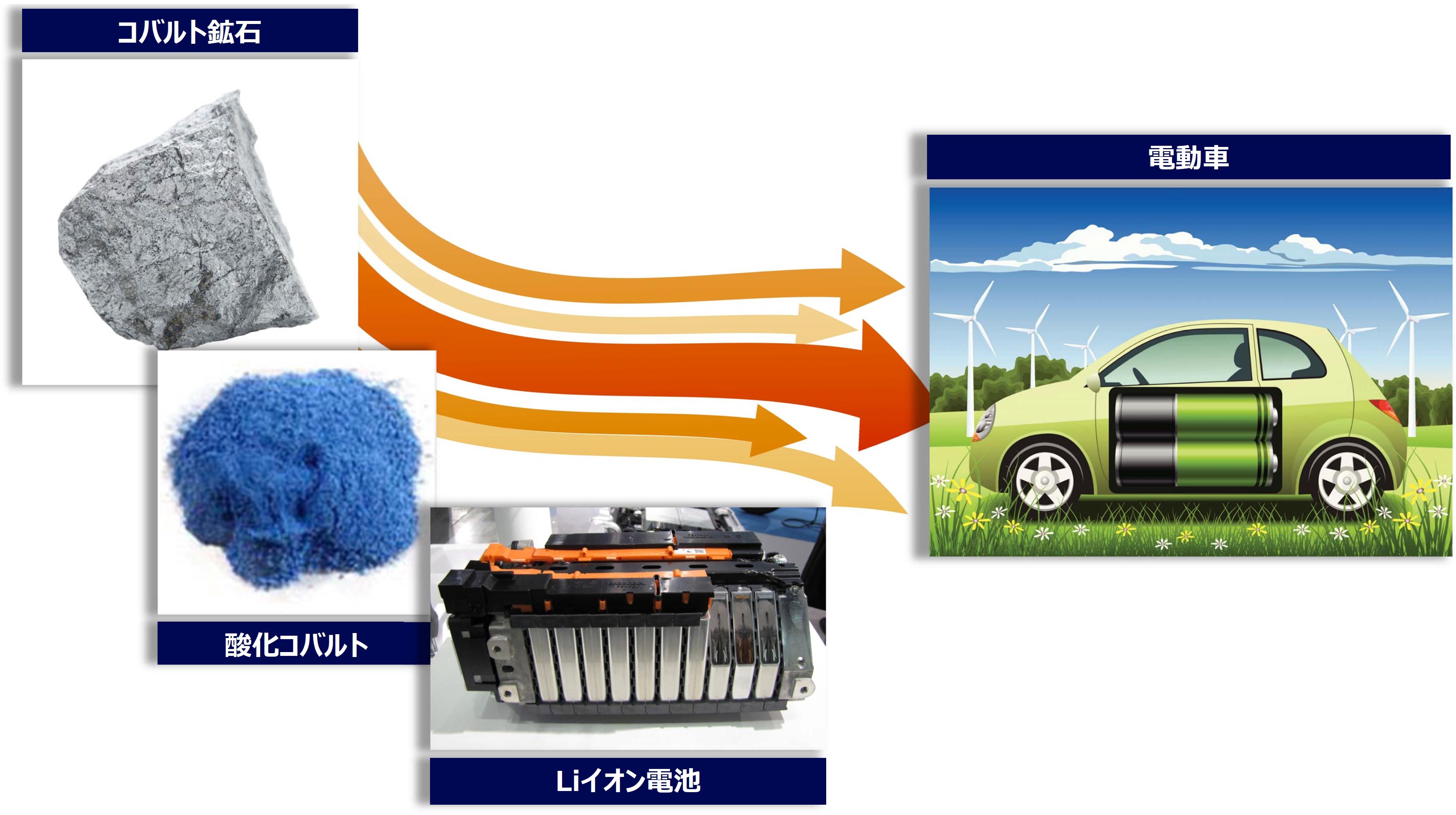 コバルト鉱石から電動車へ、イメージ写真