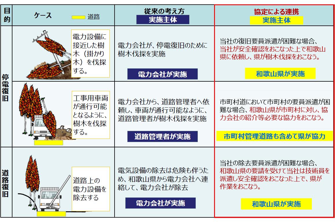 和歌山県と関西電力の協定内容を、停電のケースごとに「従来の考え方」と「協定による連携」で比較しています。