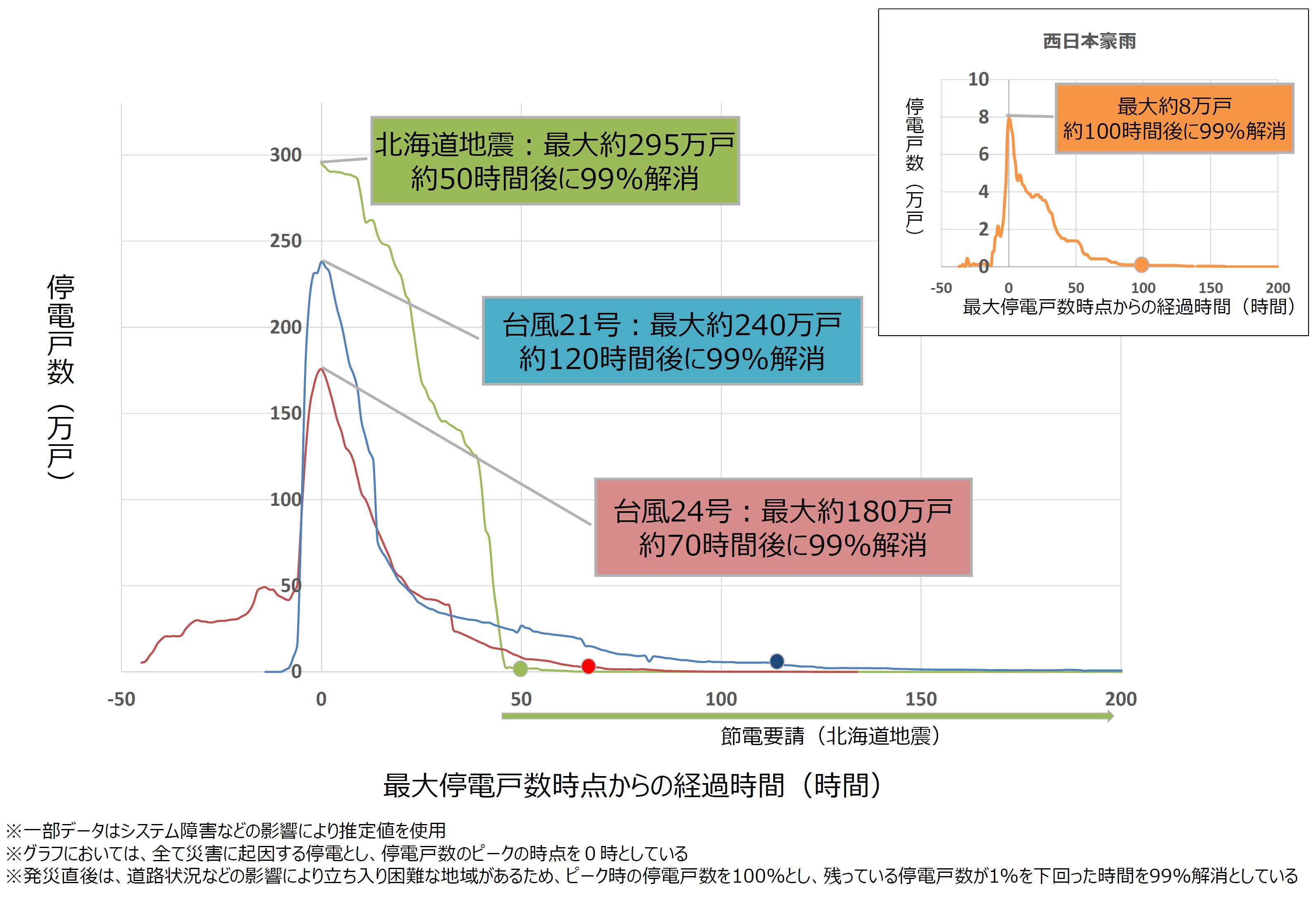 2018年の停電と復旧グラフ