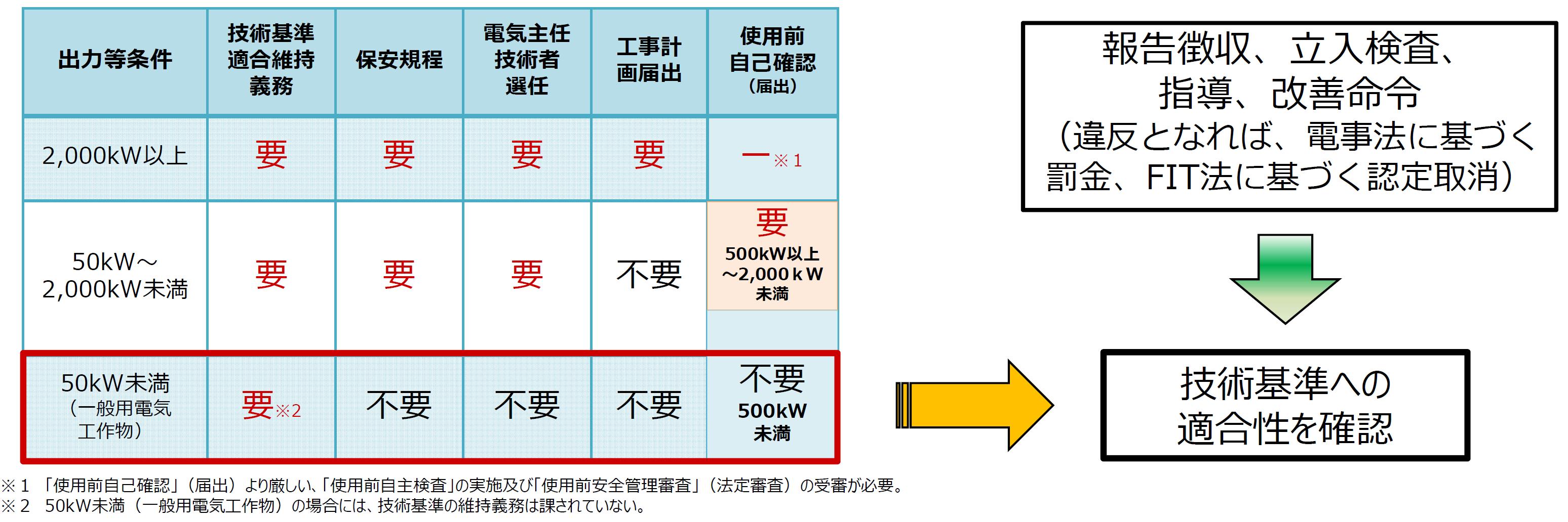 出力などの条件別に規程を示した表です。