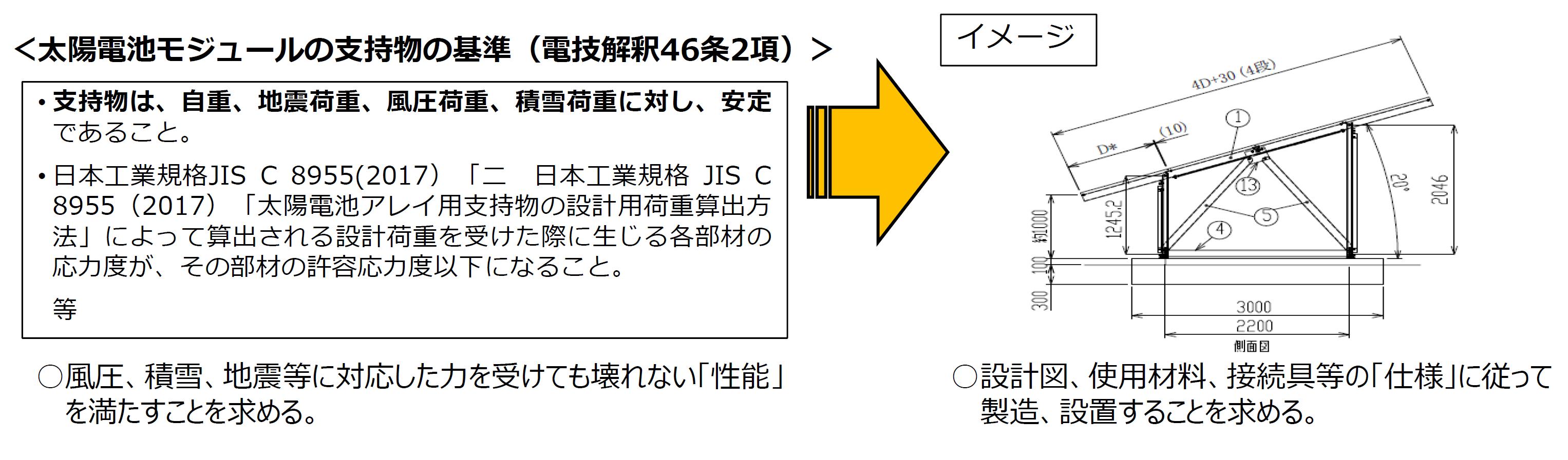 太陽電池モジュールの基準を「仕様」に落とし込む場合のイメージ図です。