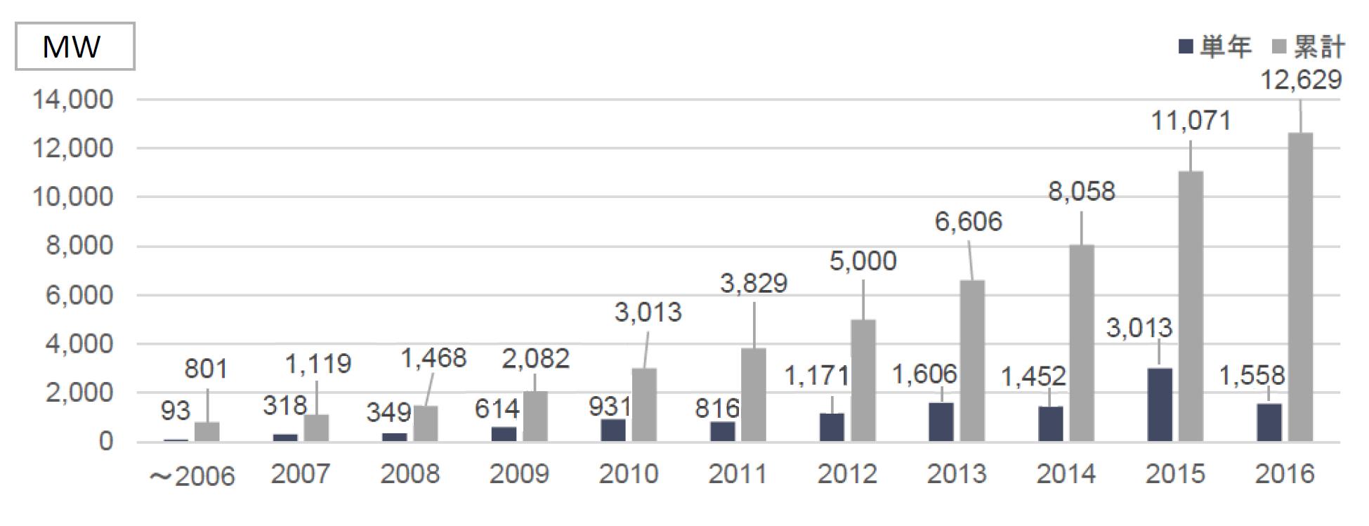ヨーロッパにおける洋上風力発電の導入状況を経年で示したグラフです。