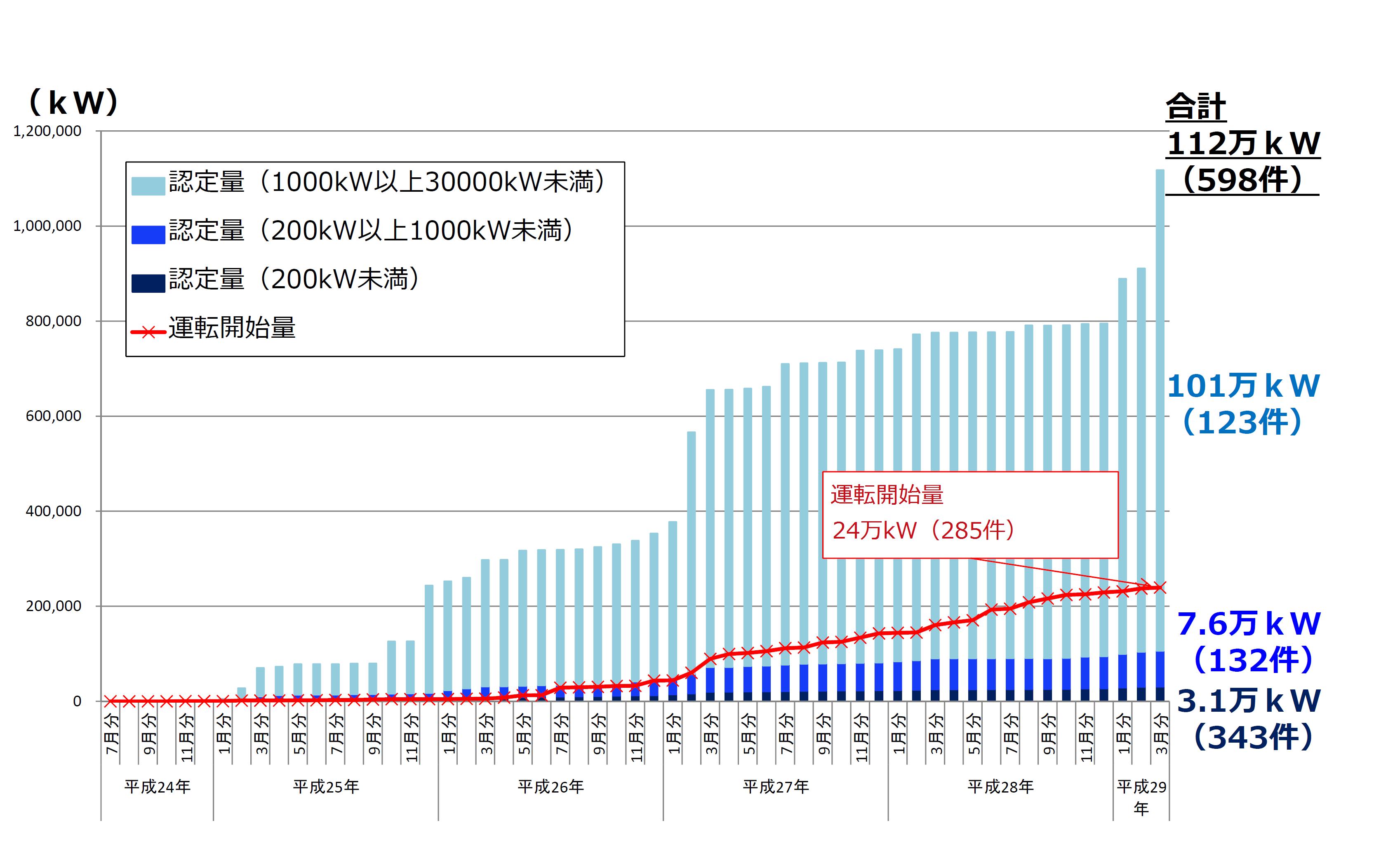 2017年3月までの水力発電の認定量の経緯を示したグラフです。