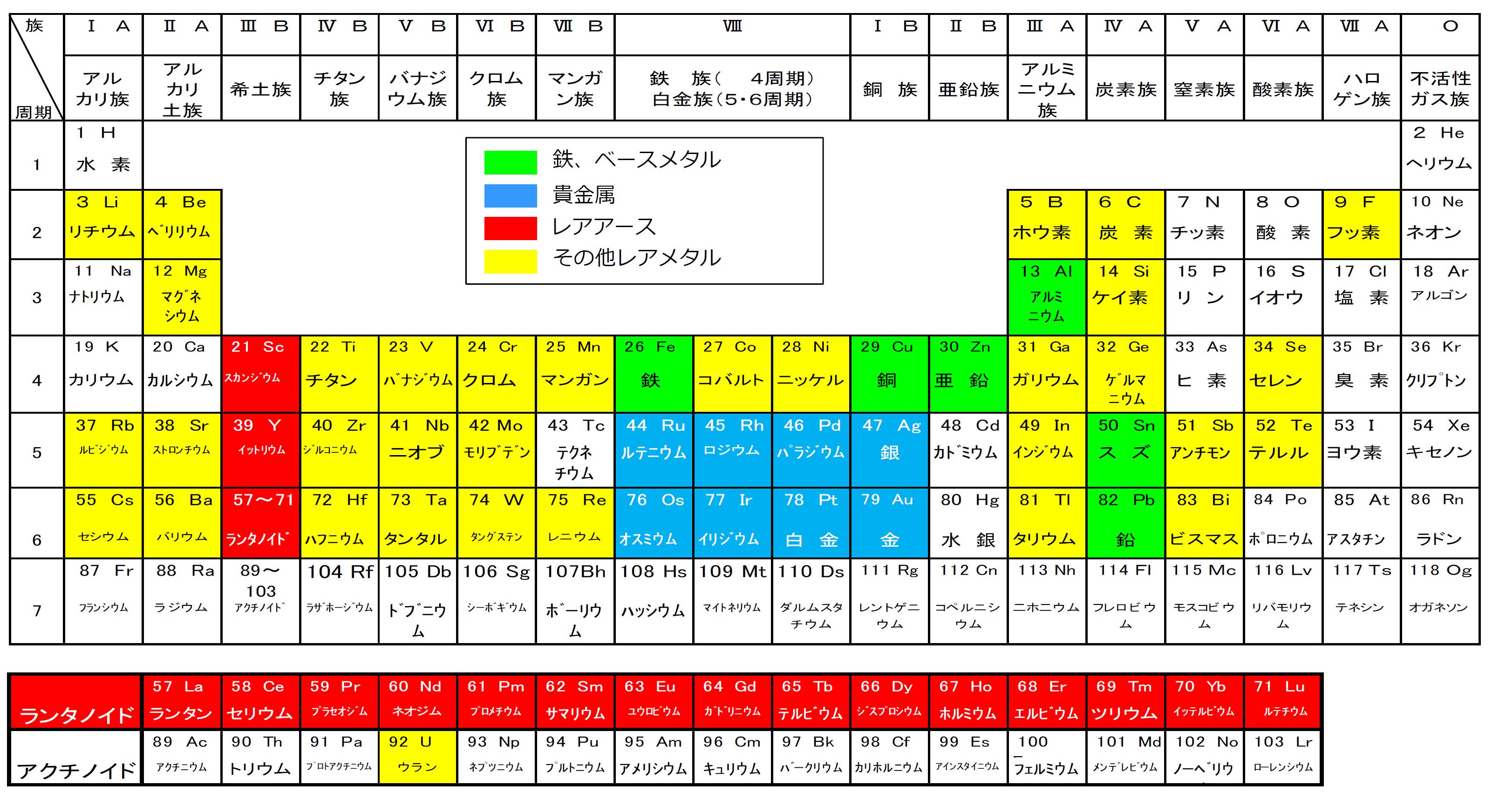 鉄・ベースメタル、貴金属、レアアース、レアメタルを含む元素記号の一覧表です