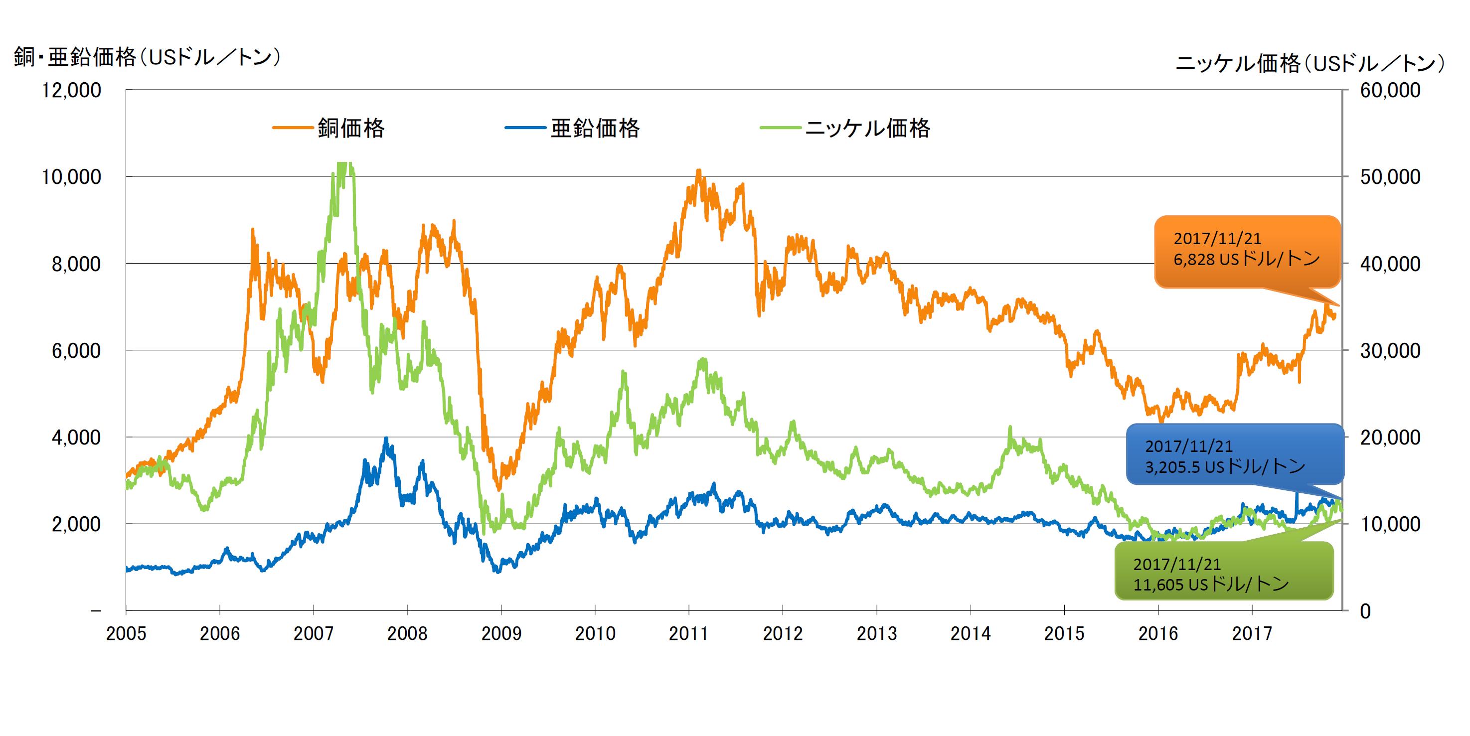2005年から2017年にかけての、銅・亜鉛・ニッケルの価格推移を示した折れ線グラフです。