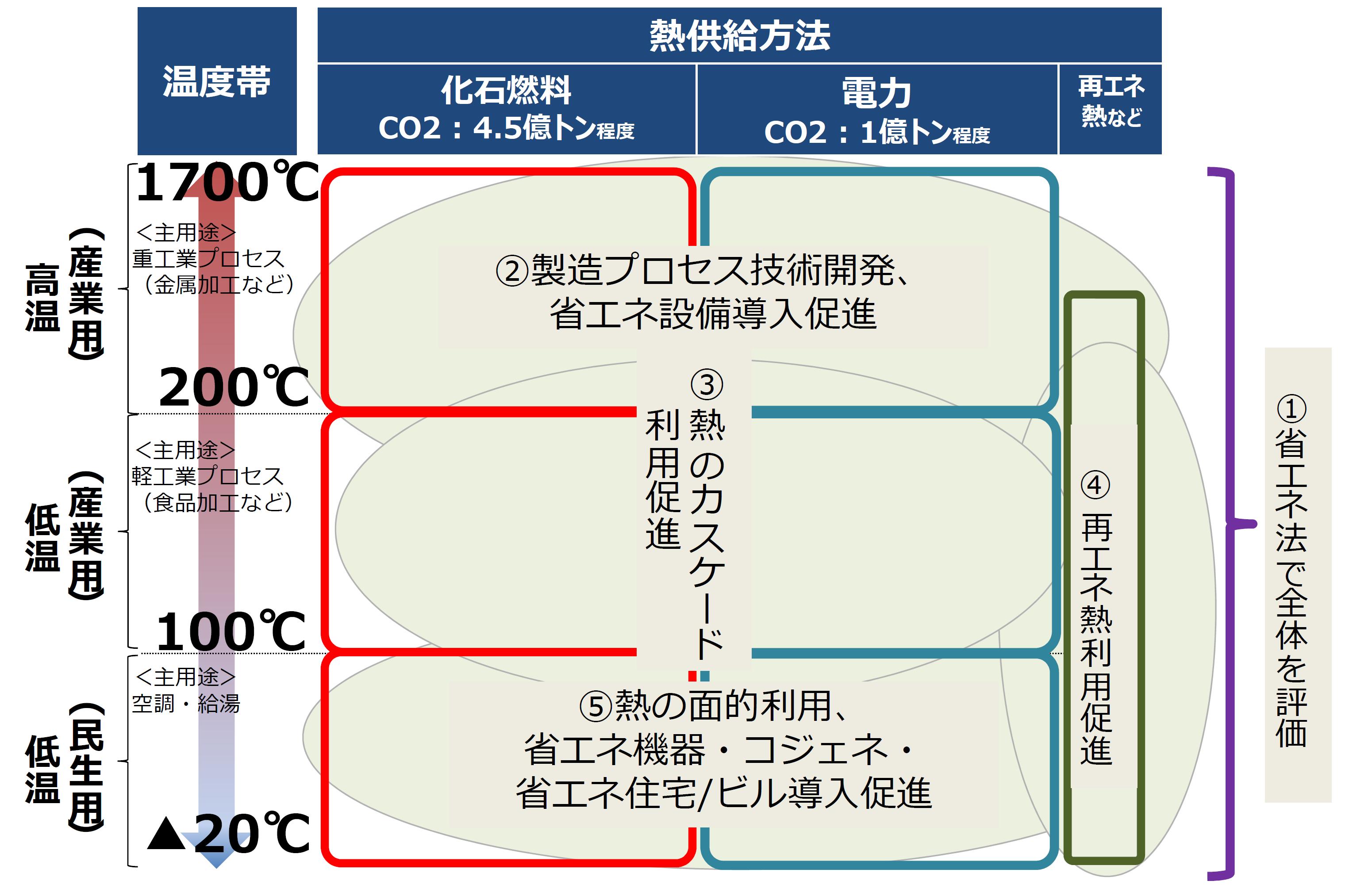 熱の効率的な利用に必要な方法を示した表です。