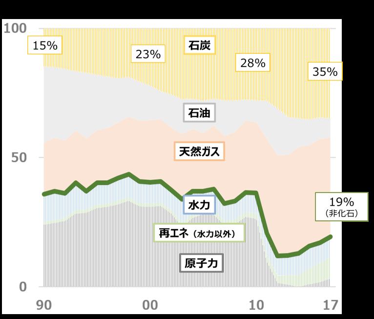 日本の電源構成の割合をグラフで示しています。