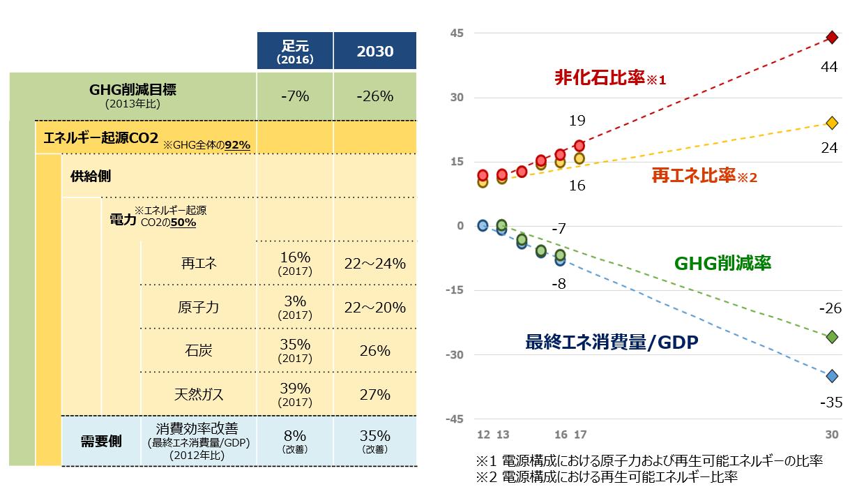 日本の中期目標とその推移を表とグラフでそれぞれ示しています。