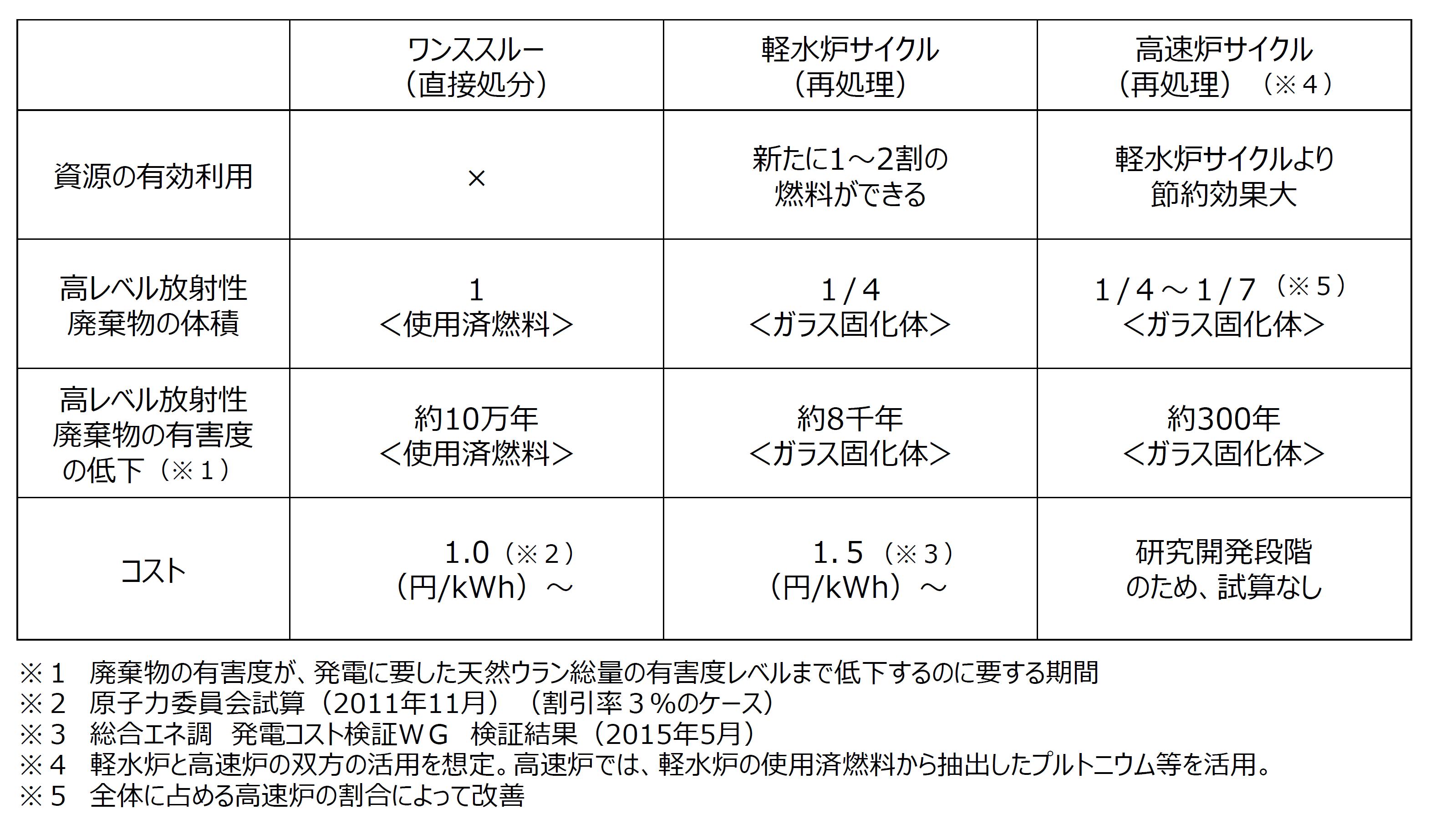 直接処分、軽水炉サイクル、高速炉サイクルにおける資源の有効利用や高レベル放射性廃棄物の体積の低減などを比較した表です。