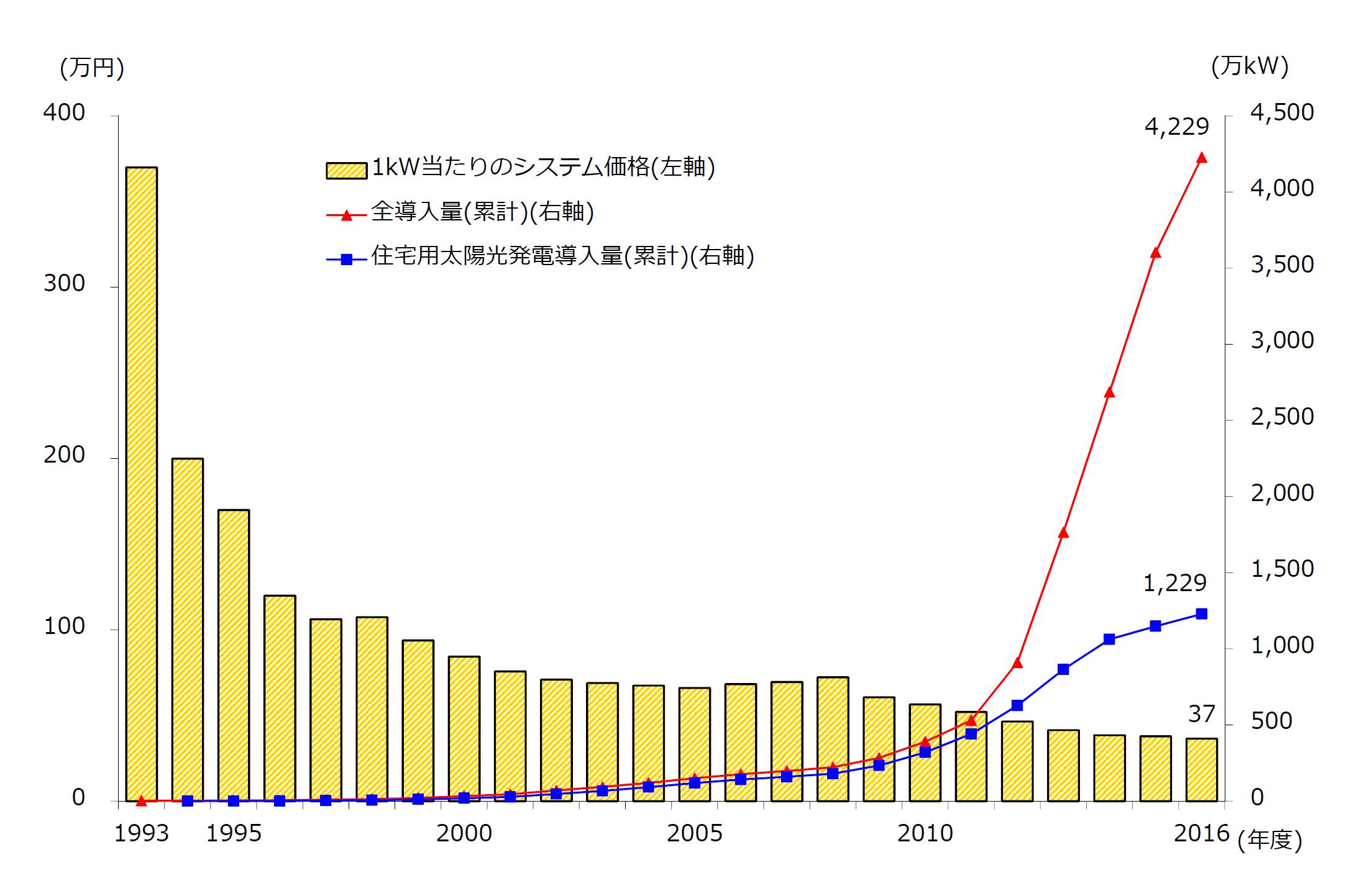 日本のエネルギー、150年の歴史⑤...