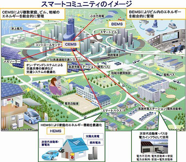 新しい街づくりとしてのスマートコミュニティのイメージ