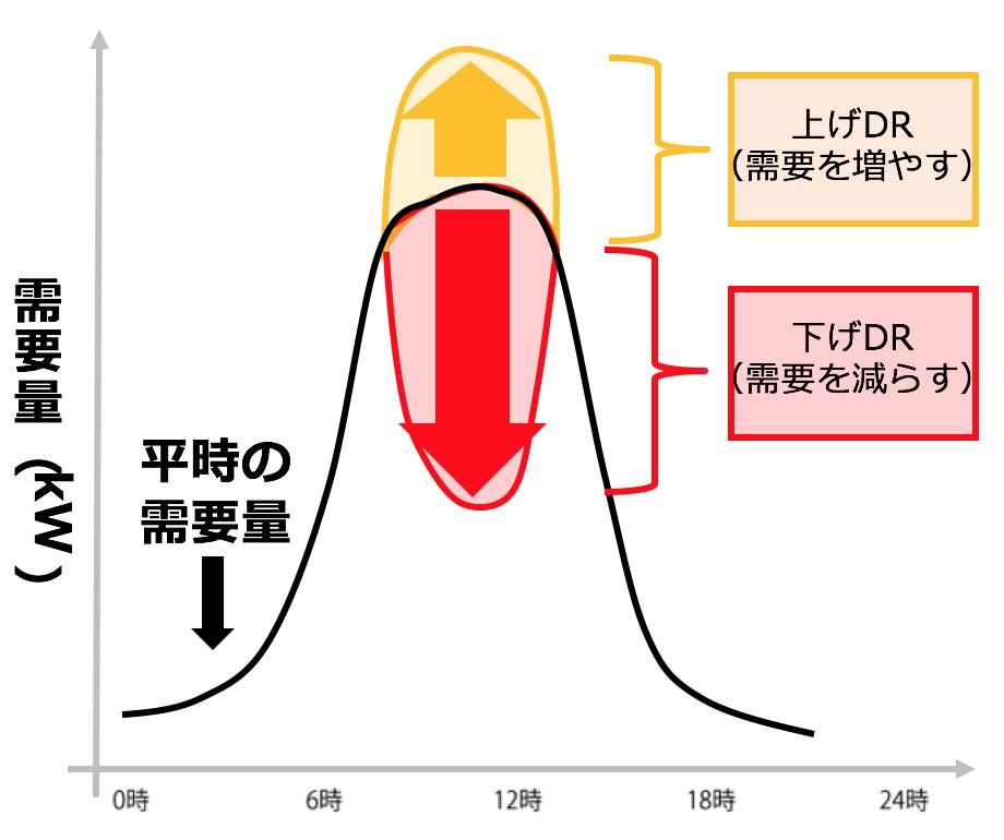 需要制御のパターン(上げDR・下げDR)を表現した画像