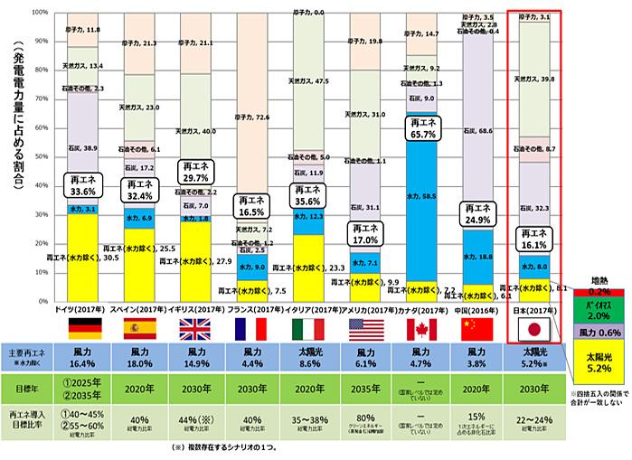 再生可能エネルギーの現状と課題