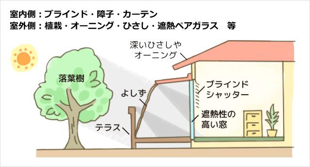 室内側:ブラインド・障子・カーテン 室外側:植栽・オーニング・ひさし・遮熱ペアガラス 等