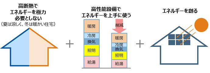 ネット・ゼロ・エネルギー・ハウスの特徴を表した図:[高断熱でエネルギーを極力必要としない(夏は涼しく、冬は暖かい住宅)]、[高性能設備でエネルギーを上手に使う]、[(太陽光発電などにより)エネルギーを創る]